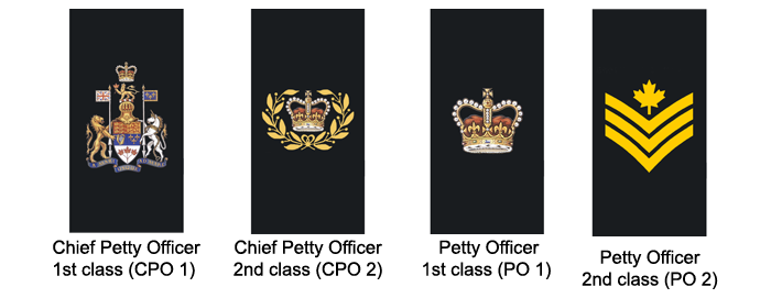 Petty Officers (in descending order): Chief Petty Officer 1st class, Chief Petty Officer 2nd class, Petty Officer 1st class, Petty Officer 2nd class