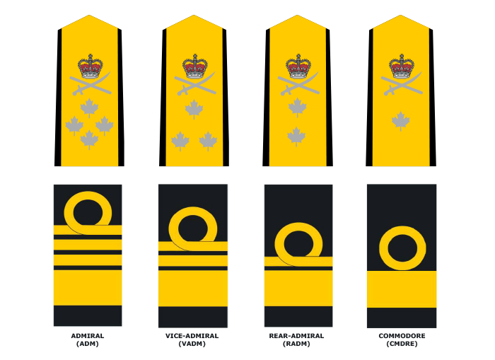 Flag Officers (in ascending order): Admiral, Vice Admiral, Rear Admiral, and Commodore