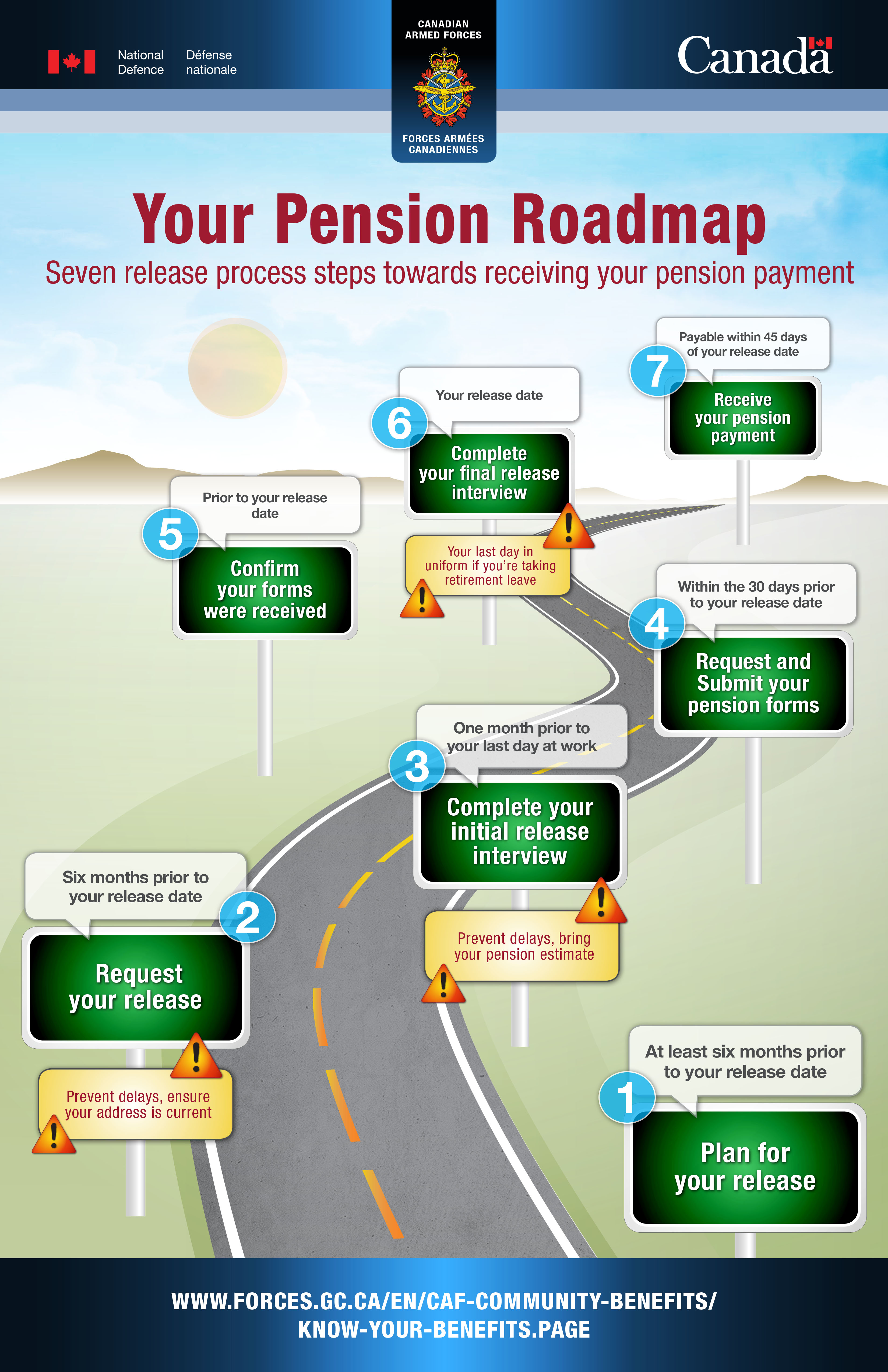 Your Pension Roadmap